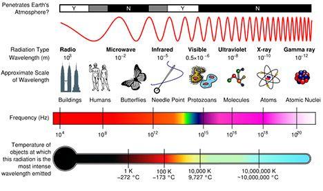 em-spectrum-chart-080804.jpg
